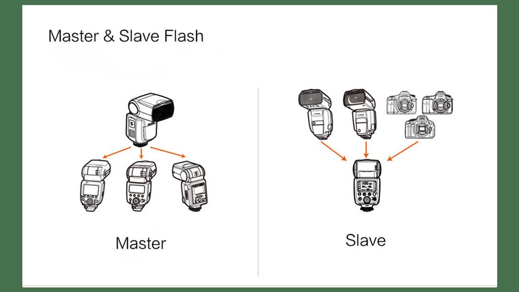 حالت-master-&-Slave