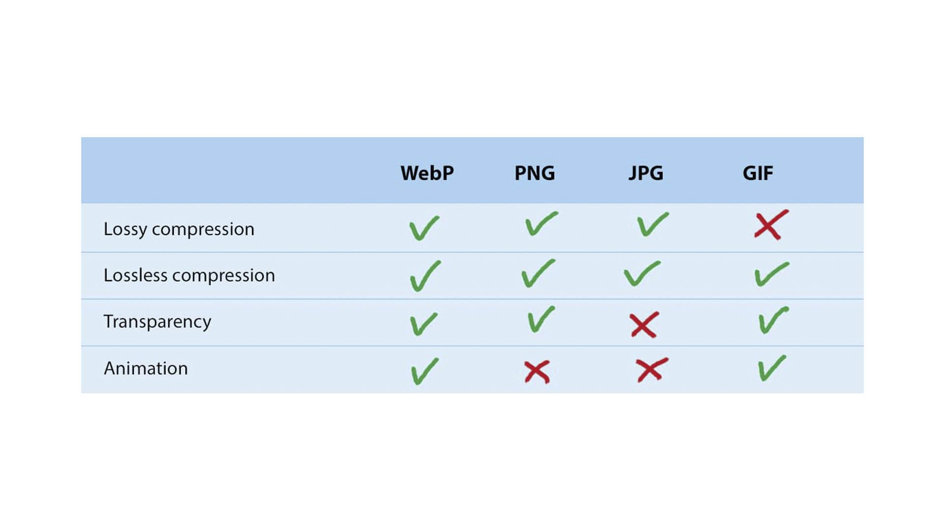 مقایسه فرمت WebP